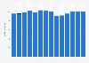 Branchenumsatz Herst. von Druckerzeugn., Vervielfält. von Datenträgern in Portugal von 2011-2023