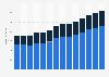 Branchenumsatz Herstellung von Papier, Pappe und Waren daraus in Portugal von 2011-2023