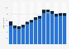 Branchenumsatz Werbung und Marktforschung in Rumänien von 2011-2023