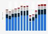 Branchenumsatz Herstellung/ Verleih von Filmen sowie Kinos in Portugal von 2011-2023