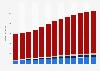 Branchenumsatz Herstellung von Möbeln in Rumänien von 2010-2022