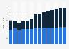 Branchenumsatz Herst. von Elektromotoren, Generatoren u.Ä. in Rumänien von 2011-2023