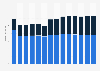 Branchenumsatz Korrespondenz- und Nachrichtenbüros in Portugal von 2011-2023
