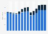 Branchenumsatz Lagerei, Erbringung von sonst. Dienstleistungen für d Verkehr in Portugal von 2011-2023