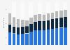 Branchenumsatz Baugewerbe in Portugal von 2011-2023