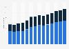 Branchenumsatz Herstellung v. Schleifkörpern/ Schleifmitteln auf Unterlage in Portugal von 2011-2023