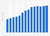 Branchenumsatz Hausmeisterdienste in Portugal von 2011-2023