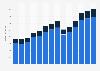 Branchenumsatz Herstellung von Teilen und Zubehör für KFZ in Portugal von 2011-2023