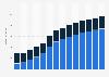 Branchenumsatz Vermittlung/Verwaltung von Immob. für Dritte in Portugal von 2011-2023