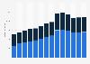 Branchenumsatz Großhandel mit Geräten der IKT in Rumänien von 2011-2023