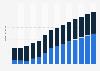 Branchenumsatz Reparatur von Computern und Telefonen in Portugal von 2011-2023