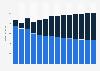 Branchenumsatz Verlagswesen in Portugal von 2011-2023