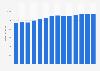 Branchenumsatz Drahtlose Telekommunikation in Rumänien von 2011-2023