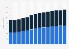 Branchenumsatz Rechts- und Steuerberatung, Wirtschaftsprüfung in Portugal von 2011-2023