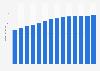 Branchenumsatz Post-, Kurier- und Expressdienste in Portugal von 2011-2023