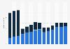 Branchenumsatz Vermietung von Gebrauchsgütern in Portugal von 2011-2023