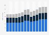 Branchenumsatz Personenbeförderung im Landverkehr in Portugal von 2010-2022