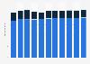 Branchenumsatz Energieversorgung in Portugal von 2012-2022