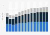 Branchenumsatz Einzelhandel an Verkaufsständen/ auf Märkten in Rumänien von 2011-2023
