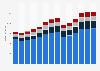 Branchenumsatz Wirtschaftl. Dienstleistungen a. n. g. in Portugal von 2011-2023