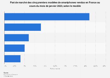 Part de marché des smartphones par modèle en France 2019
