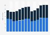 Branchenumsatz Werbebranche in Portugal von 2011-2023