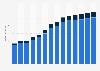 Branchenumsatz Datenverarbeitung, Hosting und Webportale in Portugal von 2011-2023