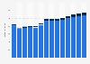 Branchenumsatz Dachdeckerei/ Zimmerei u.ä. Bautätigkeiten in Portugal von 2011-2023