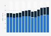 Branchenumsatz Herstellung von Gummiwaren in Portugal von 2011-2023
