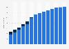 Branchenumsatz Herstellung von Haushaltsgeräten in Rumänien von 2011-2023