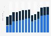 Branchenumsatz Herst. von Bekleidung durch Stricken/ Wirken in Portugal von 2011-2023