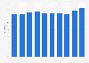 Salvatore Ferragamo: gross profit margin 2013-2018