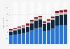 Branchenumsatz Sonstige freiberufliche, wissenschaftl., techn. Tätigkeiten in Portugal von 2011-2023