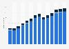 Branchenumsatz Forschung und Entwicklung in Portugal von 2011-2023