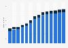 Branchenumsatz Informationsdienstleistungen in Portugal von 2011-2023