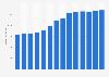 Branchenumsatz Erbringung von Dienstleistungen der Informationstechnologie in Portugal von 2011-2023