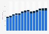 Branchenumsatz Lagerei, Erbringung von sonst. Dienstleistungen für d Verkehr in Rumänien von 2011-2023