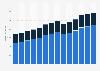Branchenumsatz Herstellung von Gummi- und Kunststoffwaren in Portugal von 2011-2023