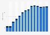 Branchenumsatz Korrespondenz- und Nachrichtenbüros in Rumänien von 2011-2023