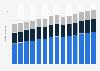 Branchenumsatz Einzelhandel an Verkaufsständen/ auf Märkten in Portugal von 2011-2023