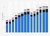 Branchenumsatz Handel mit KFZ, Instandhaltung und Reparatur von KFZ in Portugal von 2011-2023