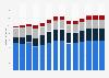 Branchenumsatz Herstellung/ Verleih von Filmen sowie Kinos in Rumänien von 2011-2023