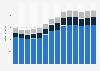 Branchenumsatz Reinigung von Gebäuden/Straßen/Verkehrsmitt. in Portugal von 2011-2023