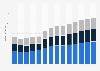 Branchenumsatz Abbruch-/ vorbereitende Baustellenarbeiten in Portugal von 2011-2023