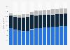 Branchenumsatz Wasserversorgung/ Beseitigung Umweltverschmutzungen in Portugal von 2011-2023