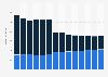 Branchenumsatz Herst. von Elektromotoren, Generatoren u.Ä. in Portugal von 2011-2023