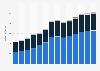 Branchenumsatz Vermietung von beweglichen Sachen in Rumänien von 2011-2023