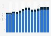 Branchenumsatz Herstellung, Verleih & Vertrieb von div. Medien in Rumänien von 2011-2023