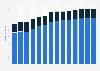 Branchenumsatz Herstellung von keramischen Baumaterialien in Rumänien von 2011-2023