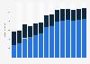 Branchenumsatz Verlagswesen in Rumänien von 2011-2023